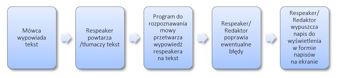 Mówca wypowiada tekst. Respeaker powtarza lub tłumaczy tekst. Program do rozpoznawania mowy przetwarza wypowiedź respeakera na tekst. Respeaker lub redaktor poprawia ewentualne błędy. Respeaker lub redaktor wypuszcza tekst w formie napisów na ekranie.